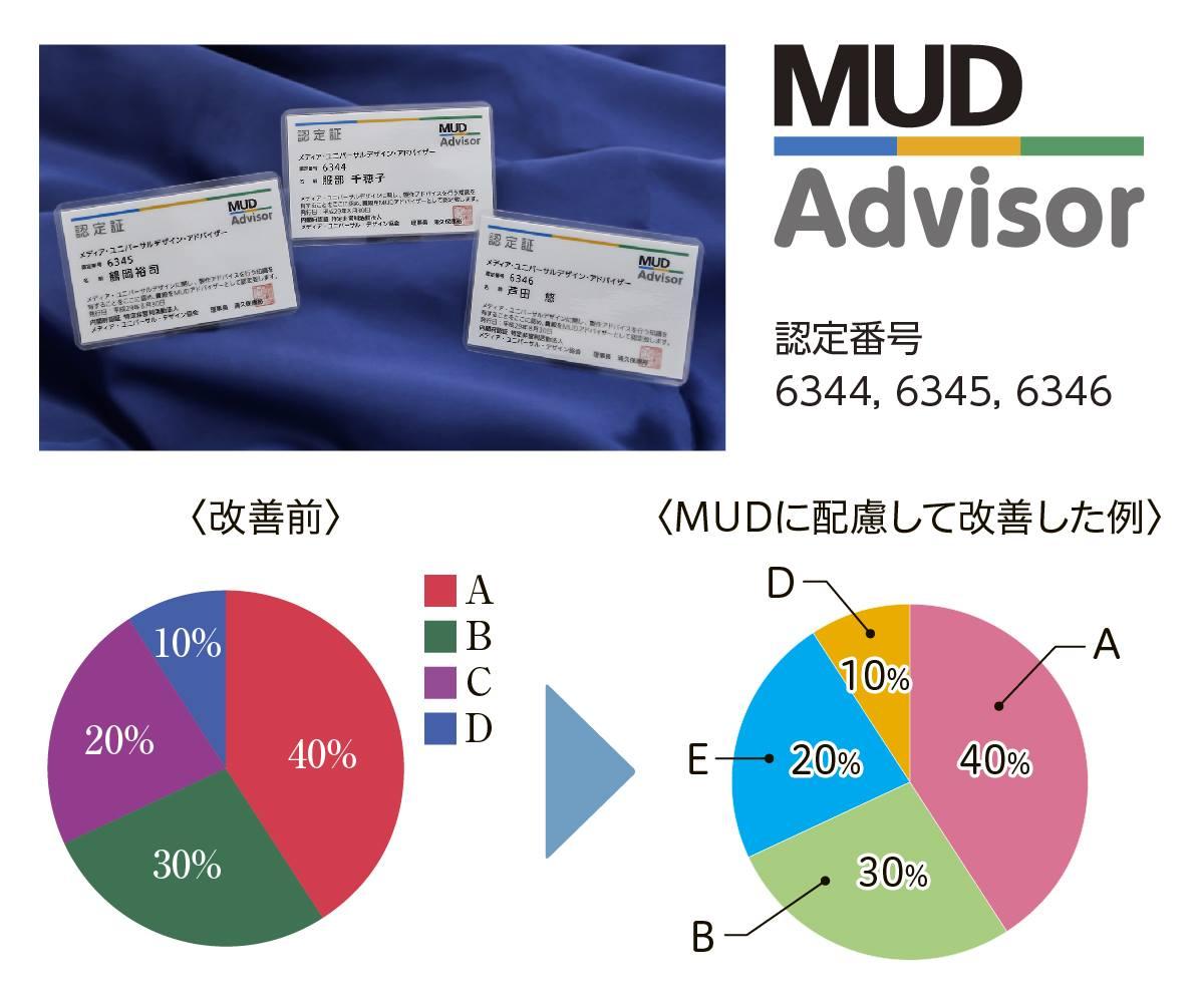 メディア・ユニバーサルデザイン(MUD)教育検定3級取得
